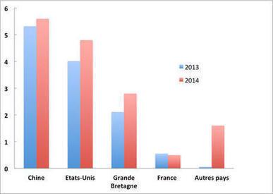 L'incroyable déclin de la France sur le marché de l'art | Clic France | Scoop.it