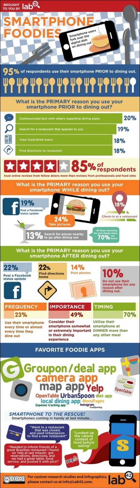 Smartphone Foodies - 95% use phone Prior to dining out. (infographic) | MarketingHits | Scoop.it