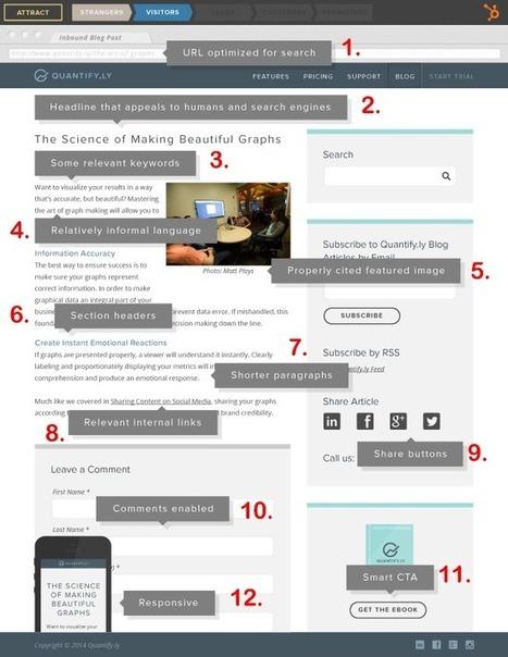 12 trucs indispensables pour écrire un article de blog de qualité | Rédaction web | Scoop.it