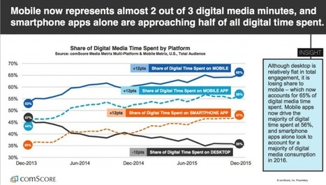 Nine trends in US media consumption: in charts | Big Media (En & Fr) | Scoop.it
