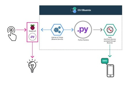 IoT Python App with Raspberry Pi and Bluemix  | Internet of Things, Wearable, Sensor and Data Technologies | Raspberry Pi | Scoop.it