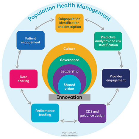 What is the Future of Population Health Management? | 1- E-HEALTH by PHARMAGEEK - E SANTE par PHARMAGEEK | Scoop.it