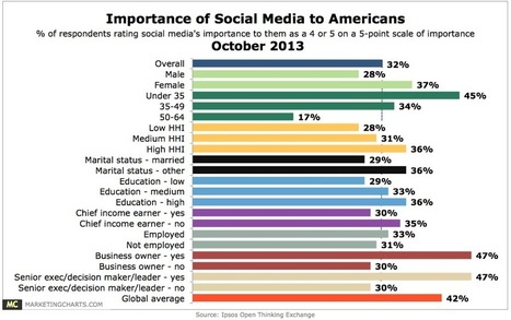 Importance Of Social Media To Americans By Select Demographics [CHART] | social media | Scoop.it
