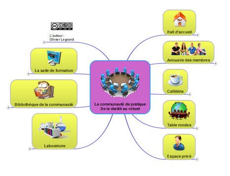 L'apprentissage en ligne : un parcours communautaire | E-learning | Scoop.it
