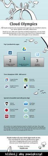 Porównanie popularności rozwiązań w chmurze - elektroda.pl | Online storage - Dyski w chmurze! | Scoop.it