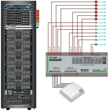 Supervision d'une baie informatique - MyIPX800 | Développement, domotique, électronique et geekerie | Scoop.it