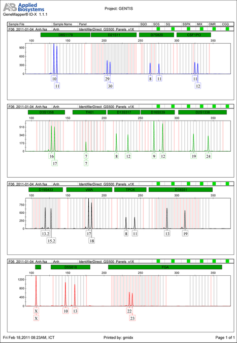 Giám định ADN , trung tâm dịch vụ giám định ADN ở Hà Nội | anhdanh_90 | Scoop.it