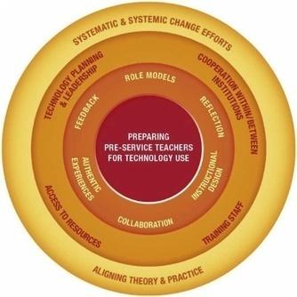 Time for a new approach to prepare future teachers for educational technology use: Its meaning and measurement | De integratie van ICT-e in het curriculum van de lerarenopleiding | Scoop.it