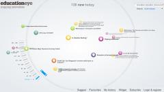 Futurelab's Education Eye: Innovaties via een soort mindmap | Edu-Curator | Scoop.it