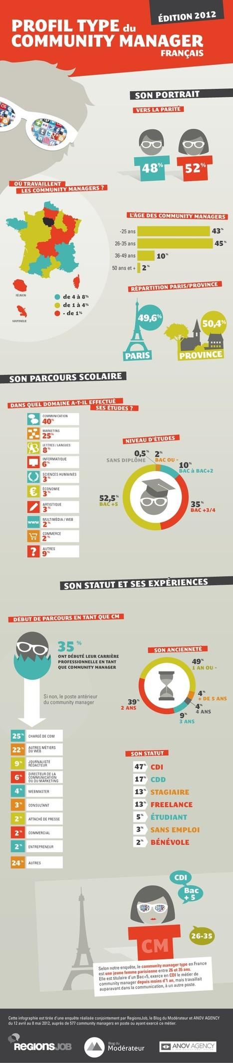 Social Media | Création de sites web | Scoop.it