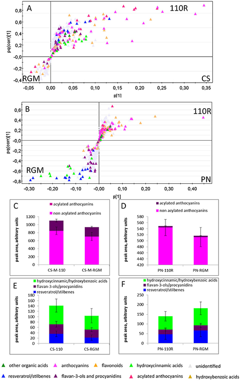 Frontiers | Roostocks/Scion/Nitrogen Interactions Affect Secondary Metabolism in the Grape Berry  | Plant Gene Seeker -PGS | Scoop.it
