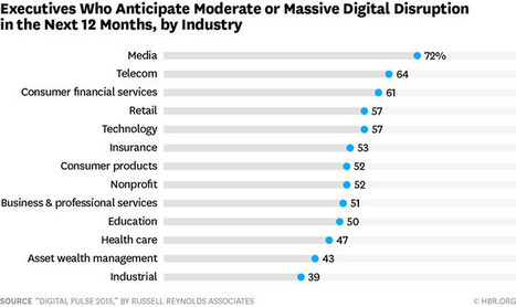 The Industries That Are Being Disrupted the Most by Digital | Newsroom | Russell Reynolds Associates | Digital närvaro | Scoop.it