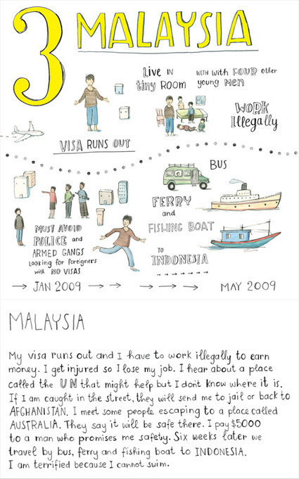 The typical journey of a refugee seeking safety - Amnesty International Australia | Refugee and Immigrant Issues | Scoop.it