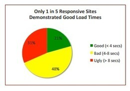 69% des sites mobiles en responsive design sont longs à se charger - #Arobasenet | Digital Martketing 101 | Scoop.it
