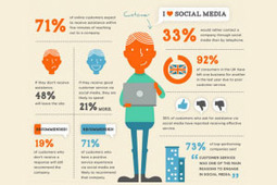 14 Statistics That Prove Beyond A Doubt The Importance Of Social Media | Behavior Analysis eLearning | Scoop.it