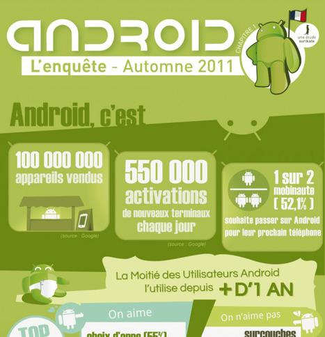 Android : le marché français à la loupe | QRdressCode | Scoop.it