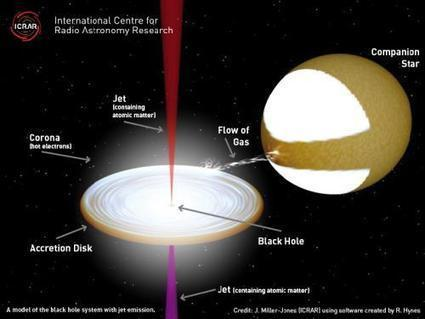 Astronomers reveal contents of mysterious black hole jets | Vloasis sci-tech | Scoop.it