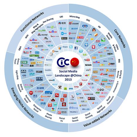 Medias sociaux : le paysage chinois en 2013 | Gestion de l'information | Scoop.it