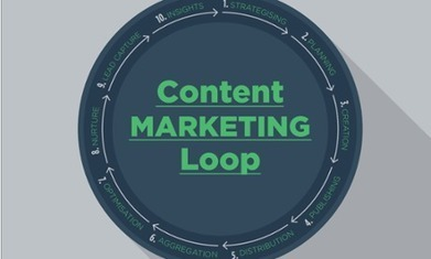 Fewer than half of content marketers think they are effective | MarketingHits | Scoop.it