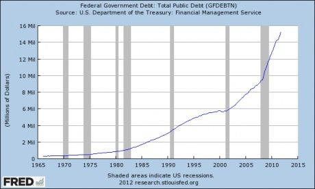 The Greatest Debt Bubble In The History Of The World Is Going To Burst | 2012 meltdown | Scoop.it