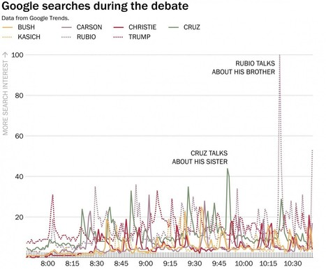 Marco Rubio had a rough night on Google, but Jeb Bush's was worse | LibertyE Global Renaissance | Scoop.it