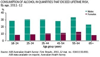 4125.0 - Gender Indicators, Australia, Jan 2013 | Indigo's Yr9 Journal | Scoop.it