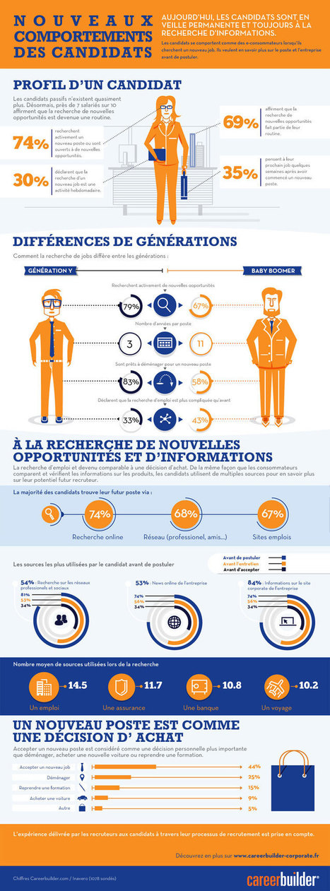 Infographie : les nouveaux comportement des candidats | Change management and HR solutions, what's new ? | Scoop.it