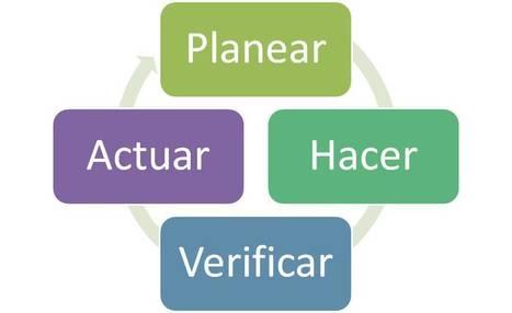 Kaizen | SISTEMAS DE PRODUCCION 2 | Scoop.it