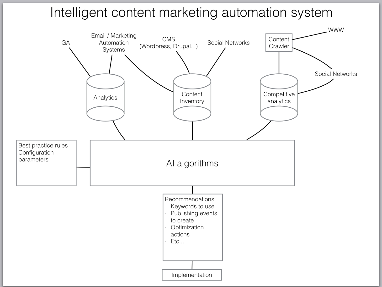 Intelligent content marketing automation system