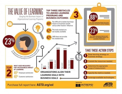 The Value of Organizational Learning Infographic | Free Education | Scoop.it