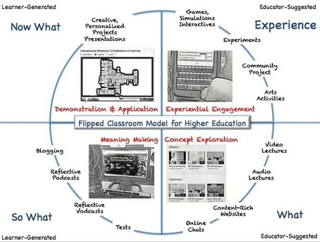 Flipped Classroom: The Full Picture for Higher Education | The Flipped Classroom | Scoop.it