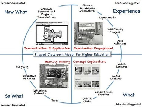 Flipped Classroom: The Full Picture for Higher Education | The Mobile Learning Hub | Scoop.it