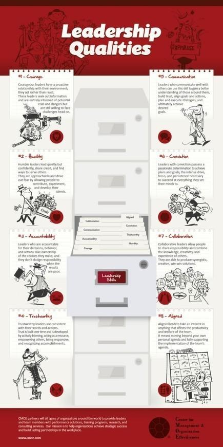September « 2012 « Mark Spangler | #BetterLeadership | Scoop.it