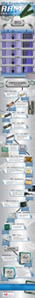 Evolución de la memoria RAM y los procesadores #infografia #infographic | Introducción a la Informatica | Scoop.it