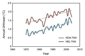 Increasing Heat Island Effect's Influence on Urban Temperature Records Introduces Bias in Climate Studies | Green & Sustainable News | Scoop.it