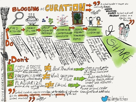 Infografía: El Blog como medio para la Content Curation, por @langwitches | Content Curator | Scoop.it