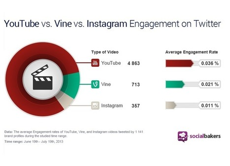 YouTube videos still miles ahead of Vine and Instagram on Twitter - The Drum | social media | Scoop.it