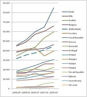 Nuffic - International organisations - International Education Monitor - Nuffic Blog - Student mobility to the Netherlands, compared with other EU countries   Cross Border Higher Education   Scoop.it