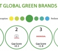 Ford Steals Top Spot from Toyota in Interbrand's 2014 Best Global Green Brands Report | CSR, sustainable sport events & legacies | Scoop.it