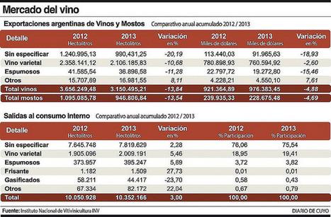 Vinos: en 2013 subió venta interna y cayó la exportación | Autour du vin | Scoop.it