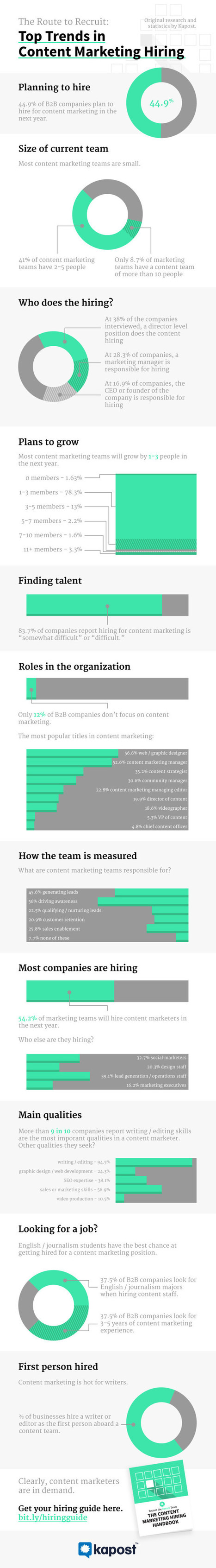 Infographic: Trends in Recruiting Content Marketers - Marketing Technology Blog | SaaS Sales | Scoop.it