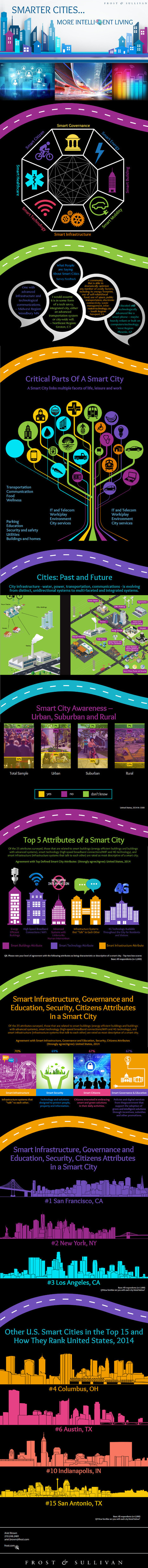 Infographic: How Aware Are You About Smart Cities? | green infographics | Scoop.it