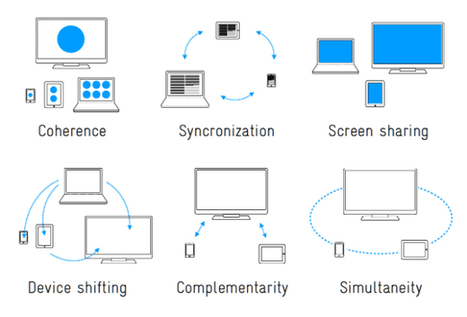 Designing for Context: The Multiscreen Ecosystem   UX Magazine   HTML5 and Adaptive Streaming Video   Scoop.it