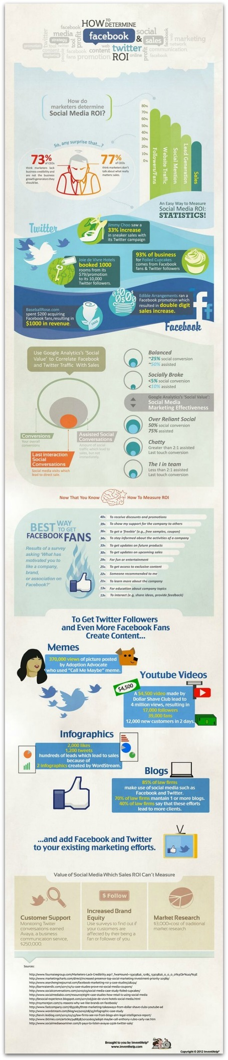 Infographic: How to measure Facebook and Twitter ROI | Twitter Stats, Strategies + Tips | Scoop.it
