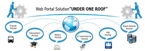 Travel Portal Development Company Mumbai, Real Estate Portal | Magento Website Developmemt | Scoop.it