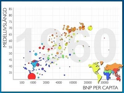 De flesta länder går framåt | Millenniemålen | Världen där ute | Scoop.it