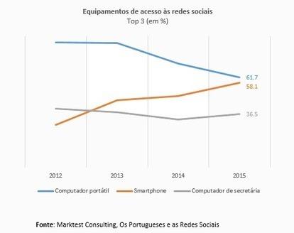 Redes sociais mais móveis   PeriodismoTotal   Scoop.it