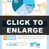 ID, E-learning & Social Media
