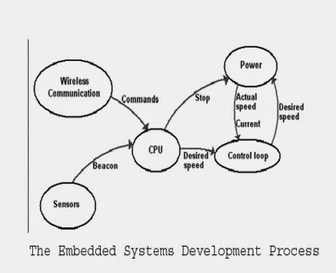 Embedded Systems Development - Intellisensetechnology.ca | Website and Software Development Company | Scoop.it