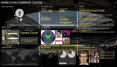 How real-time insight helps Wimbledon break news first   The Big Data Hub   Web analytics, data quality & data governance   Scoop.it